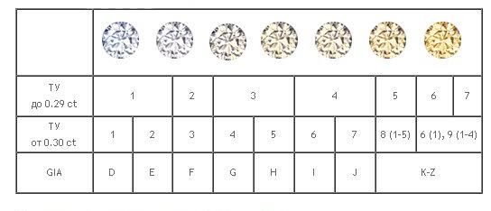 Как узнать чистоту бриллианта в домашних условиях